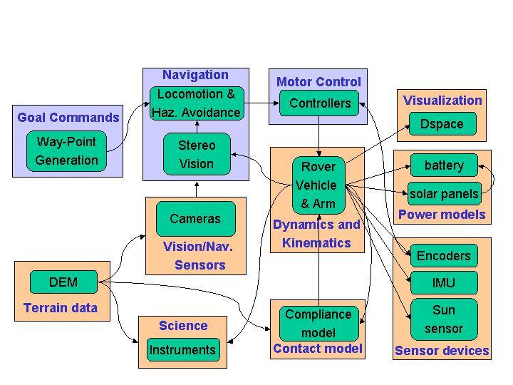 nasa system dynamics modeling - photo #1